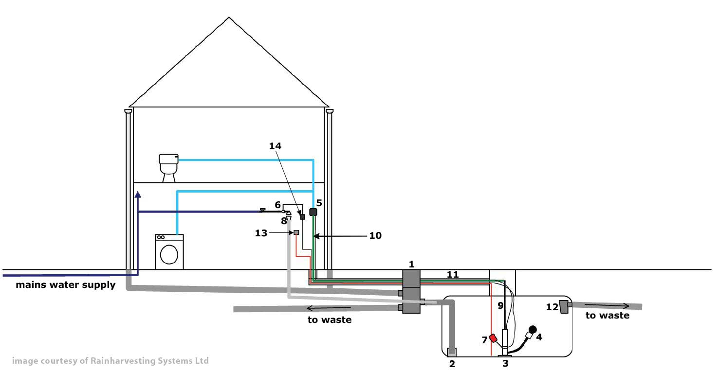 WISY Rainwater Pressure System picture